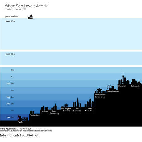 sea level infographic
