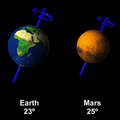 Diagram of the tilt of Earth and Mars