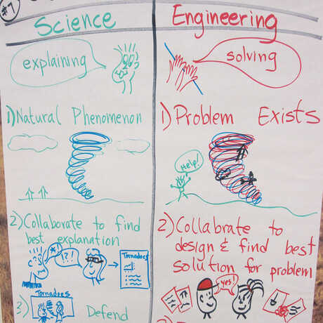 poster about science and engineering